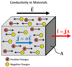 Material Electrical Conductivity Chart Electrical Conductivity Gpg 0 0 1 Documentation