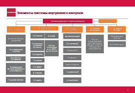 Презентация Система внутреннего контроля в банке 5 Элементы системы внутреннего контроля Система внутреннего контроля элементы Контрольная среда Деятельность руководства Распределение функций управления
