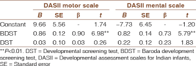 Baroda Development Screening Test For Infants In A Perinatal