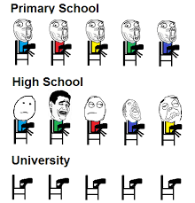 primary-school-high-school-university-facebook-meme.png via Relatably.com