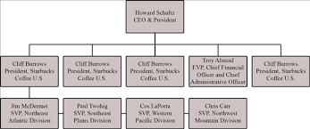 Solved Create An Organization Chart To Identify A Companys