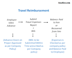 Travel And Expenses Travel Reimbursement Process In Companies Ap Process P2p