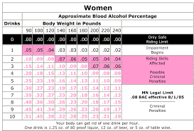 Bmi Alcohol Chart Skillful Bac Chart For Women And Men 2019