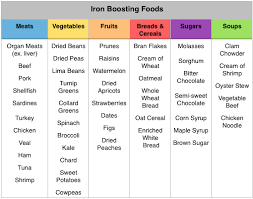 A Handy Chart Full Of Foods To Improve Your Iron Levels