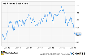 Goldman Sachs Stock Price Chart 3 Reasons Goldman Sachs Stock Could Fall The Motley Fool