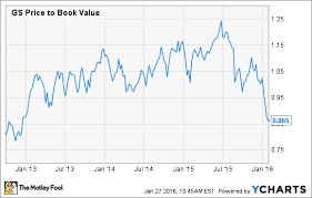 3 Reasons Goldman Sachs Stock Could Fall The Motley Fool
