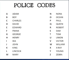 This phonetic alphabet is used by many american police departments and other organizations which communicate via radio to ensure that words are adam, boy, charles, david, edward, frank, george, henry, ida, john, king, lincoln, mary, nora, ocean, paul, queen, robert, sam, tom, union. Police Alphabet Chart Oppidan Library