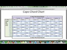 How To Use A Capo Chord Chart Youtube