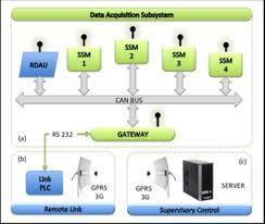 scada block diagram ppt scada image wiring diagram scada block diagram the wiring diagram on scada block diagram ppt