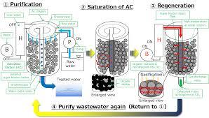 Carbon Column Design On Site Regeneration System Of Activated Carbon Filtration
