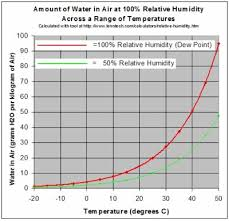 Rh Vs Dew Point Chart Drying The Effect Of Temperature On Relative Humidity