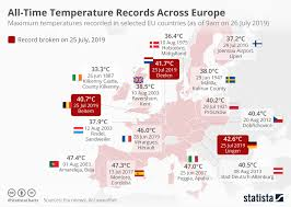 Chart Records Chart All Time Temperature Records Across Europe Statista