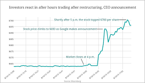 Share Price Chart Google Share Price Up 5 On News Of Alphabet Restructuring