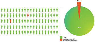 Mavyret Dosing Chart Mavyret Glecaprevir Pibrentasvir For Hepatitis C