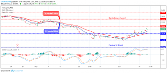 Tesla Tsla Price Analysis June 12