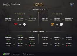 League Of Legends Counters Chart The Results Of Worlds 2019 Esports Charts