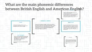 Although our standpoint here is primarily phonetic, british and american english have also been studied from a social and historical differences in articulation. Why Do American And Brittish English Sound So Different By Chelsea Connolly