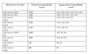 Sql 2012 Version Comparison Chart Microsoft Sql Server Database Compatibility Levels