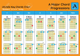 Major Scale Chord Progression Chart Ukulele Chord Chart Standard Tuning Ukulele Chords A Major Basic