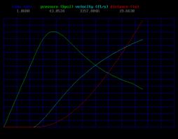 Black Powder Pressure Chart Internal Ballistics Wikipedia