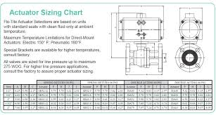 Dm Size Chart Dmf15 Actuator Sizing Chart Flo Tite