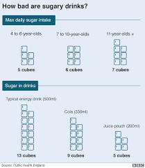 Sugar Content In Drinks Chart Uk Soft Drink Sugar Tax Starts But Will It Work Bbc News