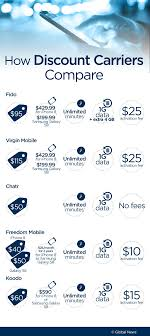 Cell Plan Comparison Chart Organized Cell Phone Data Plan Comparison Chart 2019 Data