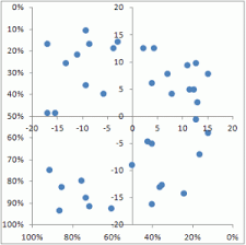 Creating A Bubble Chart In Excel 2010 Xy Scatter Chart With Quadrants Teylyn