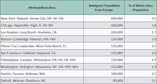 Derived Citizenship Chart European Immigrants In The United States Migrationpolicy Org