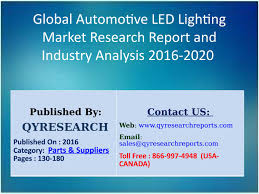 Global Lighting Market 2016 Global Automotive Led Lighting Market 2016 Industry Size