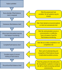 Fluid Balance Chart Nursing Assessing And Documenting Fluid Balance