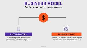 Revenue Model Template The Building Blocks Of Successful Pitch Deck Basetemplates