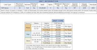 Wyndham Timeshare Points Chart Wyndham Reunion At Orlando Points Chart Resort Info