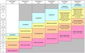 Carbon Monoxide Levels Chart Uk
