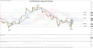 Set Index Chart Technical Analysis Ftse China A50 Is Neutral In The Short