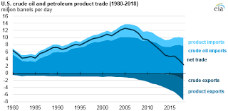 Us Oil Production And Imports Chart The United States Imports And Exports Substantial Volumes Of