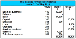 Simple Balances What Is The Trial Balance Definition Format Example