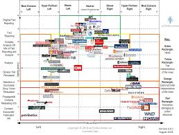 News Source Bias Chart Media Bias Chart 4 0 1 Downloadable Image And Standard