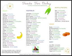 Food For Baby Chart From Wholesomebabyfood Com This