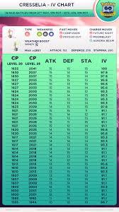 Cresselia Iv Chart 90 Ivs Plus 10 10 10 Thesilphroad