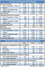 Dhl International Rates Chart Express Shines In Dp Dhls First Quarter Cargo Facts