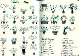 Garden Tracker My Completed Habit Tracker For May I Have A Little Garden