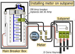 put electric meter on subpanel