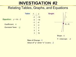 relating tables graphs and equations