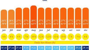 Bali Weather Seasons