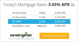 Mortgage Amortization How Your Mortgage Is Paid Off The Truth