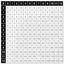 Google Multiplication Chart Multiplication Chart Pics