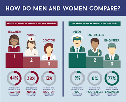 when i grow up men and women oxford summer school on the we surveyed the most popular target jobs for both women and men and discovered how they were different as well as how likely people were to achieve these