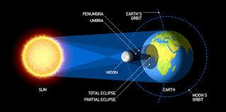 Image Result For Solar Eclipse Full Color Diagram Solar