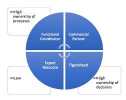 Ryanair Organisational Structure Chart Organizational Behaviour Ryanair Research Paper Sample